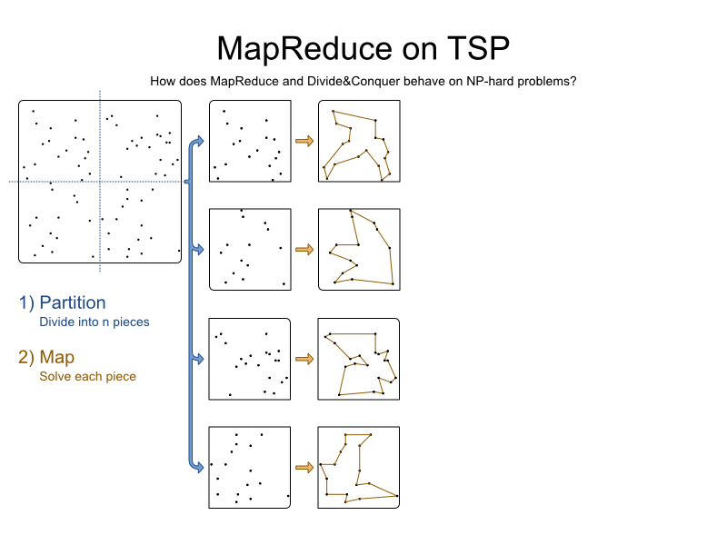 mapReduceTspBlog 2