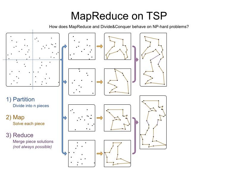 mapReduceTspBlog 3