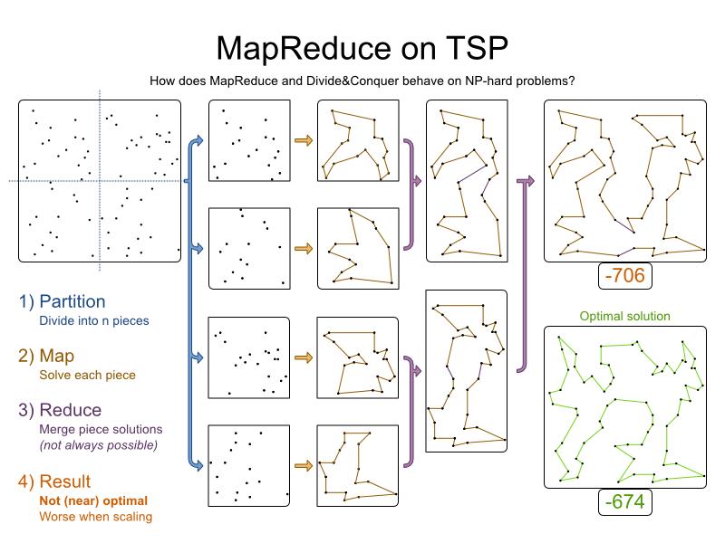mapReduceTspBlog 5
