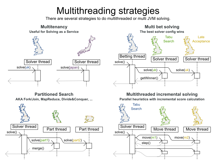 multiThreadingStrategies
