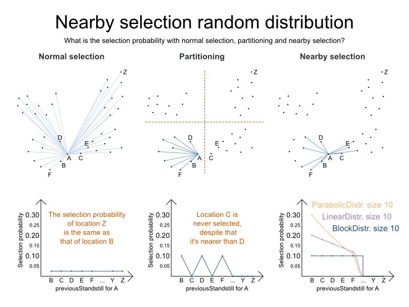 Nearby selection random distribution