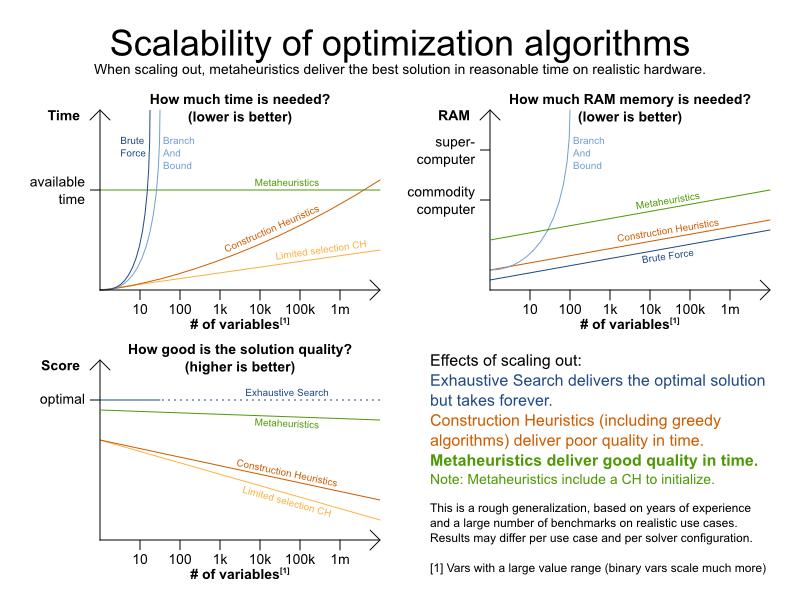 OptaPlanner - Constraint satisfaction solver (Java™, Open
