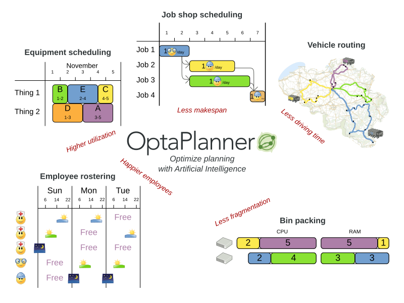 Drools Planner screenshot