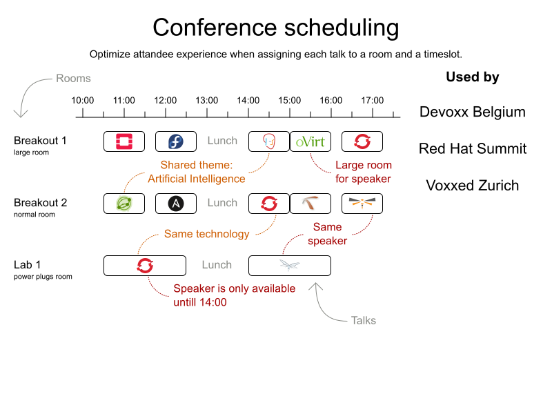 OptaPlanner - Conference scheduling