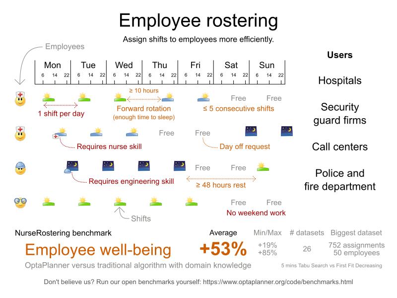 OptaPlanner - Employee rostering
